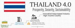 Thailand's Business Landscape