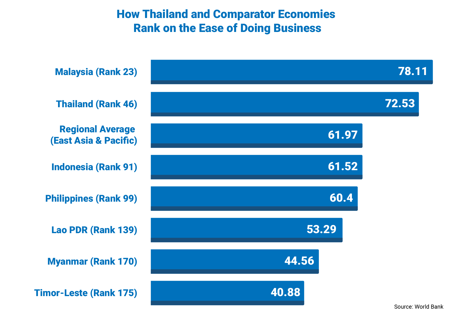 Thailand's Business Landscape — Ten6