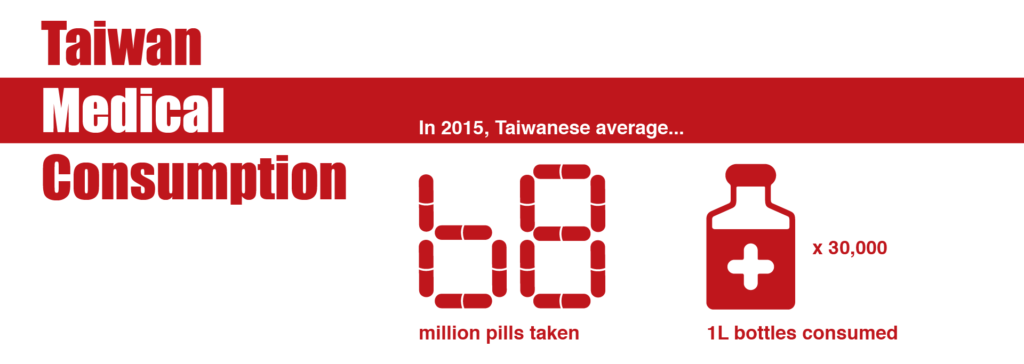 Taiwan's medical consumption